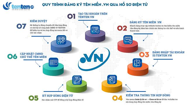 Top 10 nhà cung cấp hosting tốt nhất Việt Nam-5