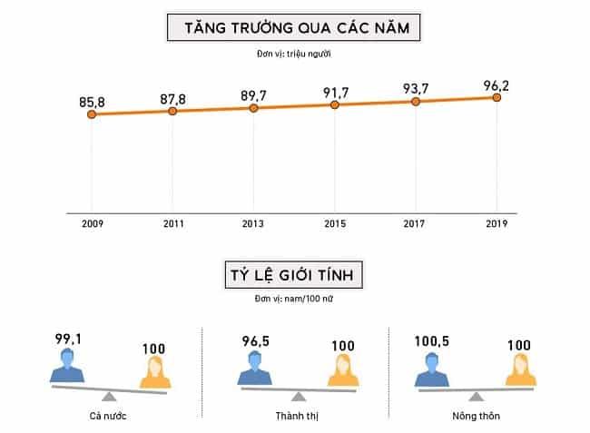 Tổng dân số TPHCM - 1