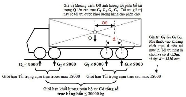 tải trọng trục xe là gì? quy định